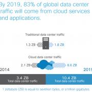 Cisco Küresel Bulut Endeksi