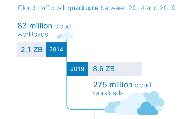 cisco-traffic-cloud